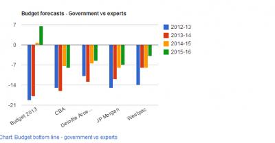 Budget forecast comparison.png